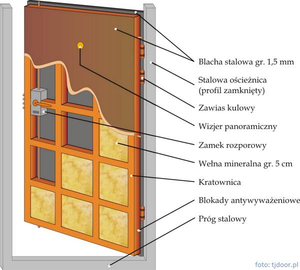 Schemat drzwi antywłamaniowych